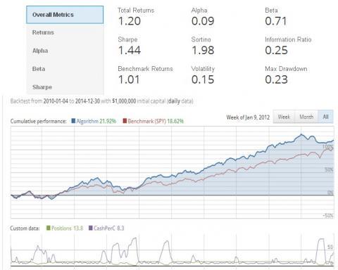 Winning Quantopian Morningstar data Fundamentals algorithm ...