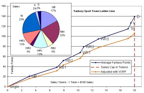 Daily Fantasy Sport Team Ladder Line with VORP